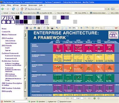 copie d'écran du site du zachman institute for framework advancement,
