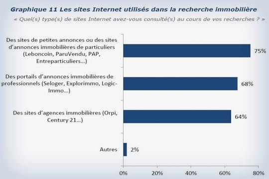 Immobilier: les clients préfèrent les sites entre particuliers