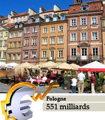 la pologneest le 20e pays le plus riche du monde.