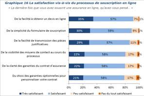 La souscription d'assurance en ligne a doublé entre 2015et 2017
