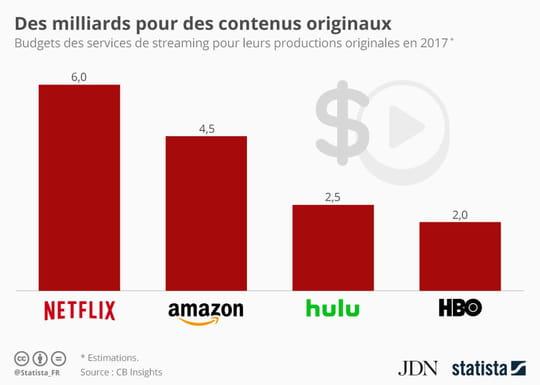 Infographie: les budgets de production des plateformes de streaming