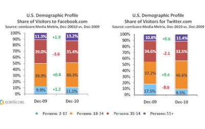 utilisateurs de facebook et twitter par tranche d'âge.