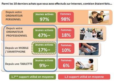 terminaux utilisés lors des 10 derniers achats en ligne
