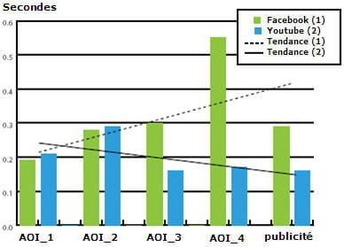 durée de fixation de la publicité par comparaison aux quatre premiers résultats