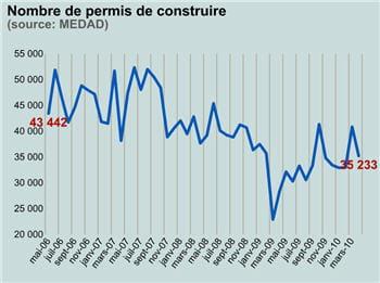 35233 constructions ont été autorisées en avril 2010.