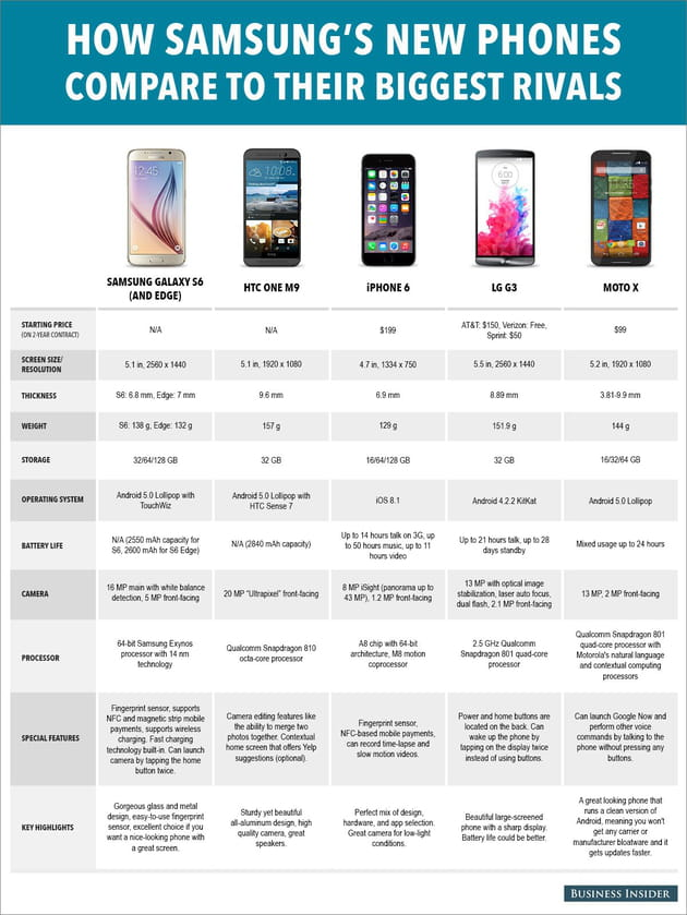 smart phone specs comparison march 2015 updated 2