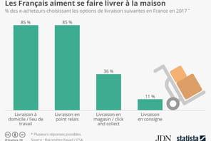 Les options de livraison préférées des Français
