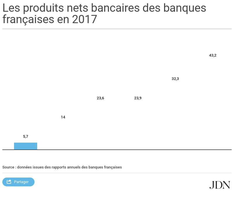 Produit Net Bancaire Definition Calcul Simple En Anglais
