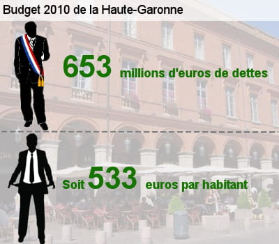 sa dette représente l'équivalent de 46,2% de son budget total.