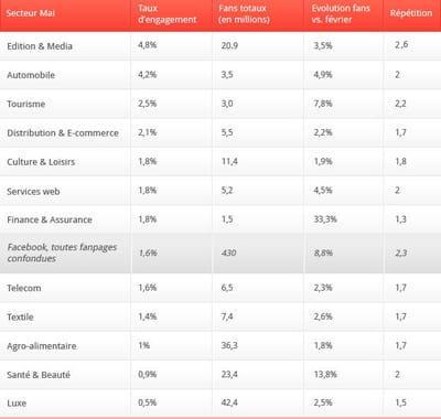 les secteurs classés selon leur taux d'engagement.