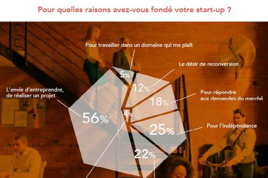 Les motivations des fondateurs de start-up