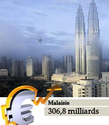 la malaisie est le 29e pays le plus riche du monde.