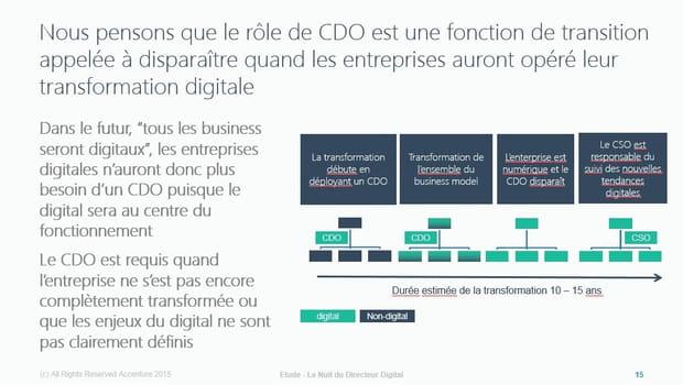 L'objectif du CDO: disparaître