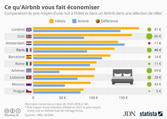 Combien Airbnb fait économiser… ou dépenser en plus