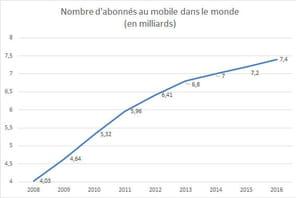 Le nombre d'abonnés au téléphone mobile dans le monde