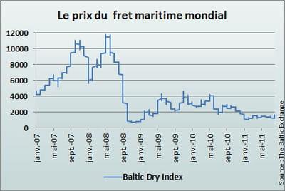 le baltic dry index connaît une lente mais constante baisse depuis la fin 2009.