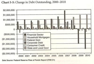 variation des encours de dette de 2000 à 2010.