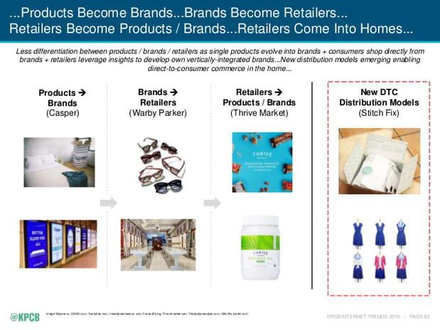 Nouveaux modèles e-commerce (1/2)