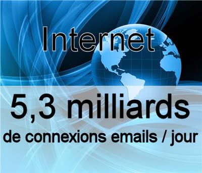 le nombre de connexions aux messageries électroniques tous les jours dans le
