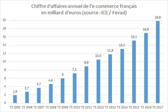Le chiffre d'affaires de l'e-commerce en France croît de 16% au 3e trimestre