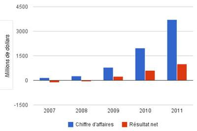 evolutions du chiffre d'affaires et du résultat net de facebook