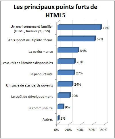 la facilité d'utilisation de html5 est appréciée des développeurs.