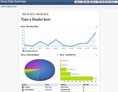 le raccourcisseur d'url, ow.ly, vous permet d'identifier vos liens les plus