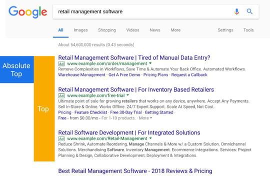 Comment s'adapter à la fin de la position moyenne sur Google Ads