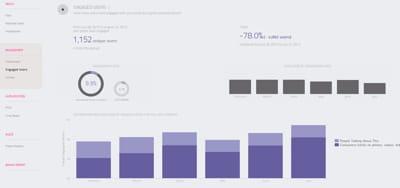 le rapport de wisemetrics sur l'engagement des utilisateurs.
