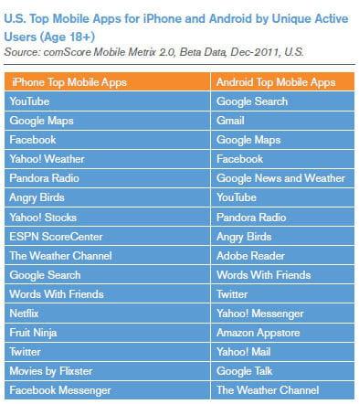 les applications les plus populaires selon les os.