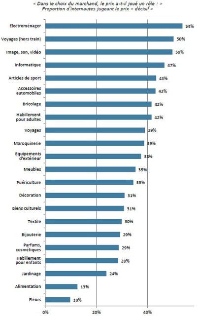 proportion d'internautes pour lesquels le prix est décisif dans le choix d'un
