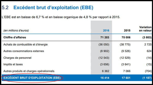 Ebe Definition Calcul Simple Et Difference Avec Ebitda