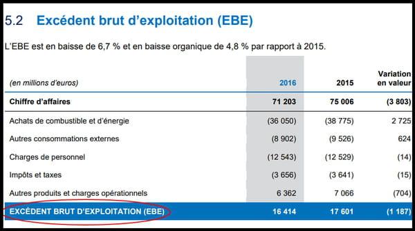 Ebe Excedent Brut D Exploitation Definition Et Calcul Simple