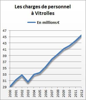 les charges de personnel de vitrolles se sont élevées à 45,6 millions d'euros en