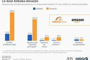Alibaba vs Amazon: l'américain plus gros, le chinois moins dépensier