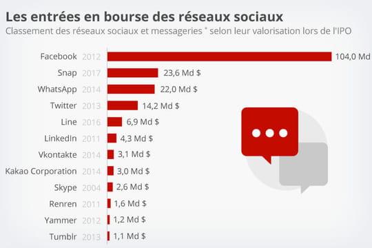 Snapchat, numéro 2des plus belles IPO de réseaux sociaux derrière Facebook