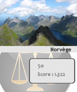 la norvège est le cinquième pays le plus sûr du monde.