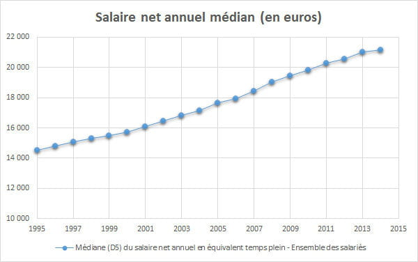Salaire Moyen En France 2019 Net Brut Par Sexe Par Csp