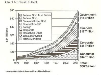 montant total de la dette américaine.