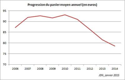 le montant moyen des transactions en ligne est tombé à 78,55 euros en 2014