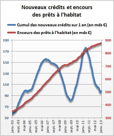 source : banque de france.