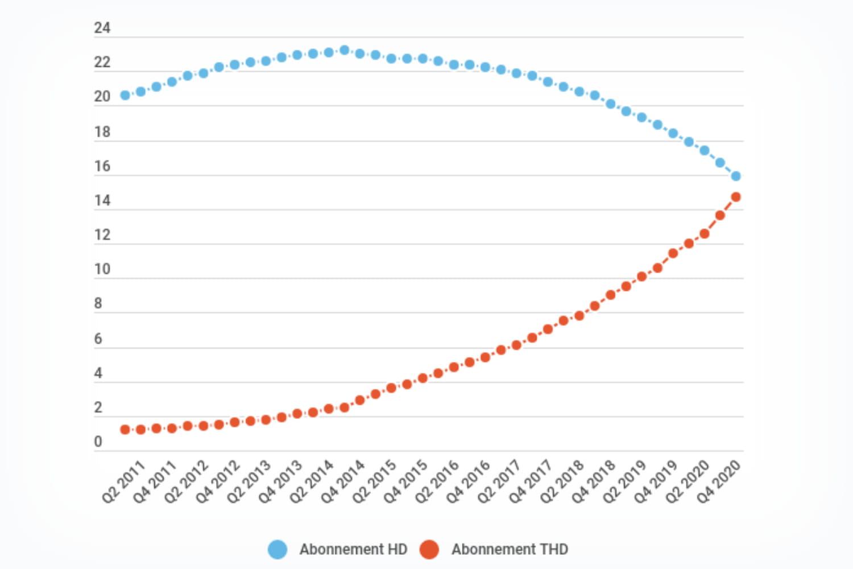 Nombre d'abonnements à Internet en France