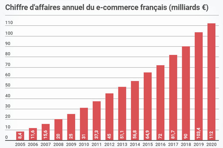 L'e-commerce français en 2020: des hausses spectaculaires... et une baisse