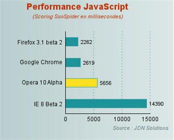 un benchmark en matière de javascript place opera derrière firefox 3 et chrome