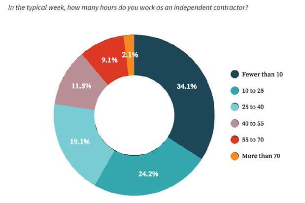 23% des répondants travaillent plus de 40 heures par semaine