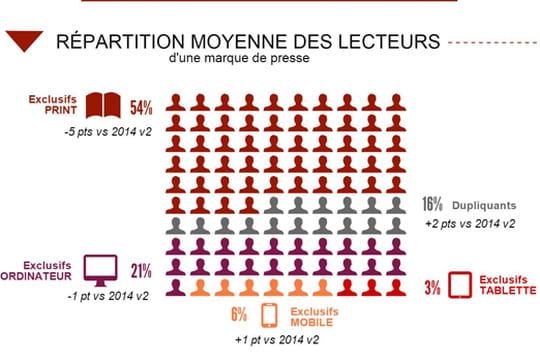 Infographie : l'apport de la tablette pour les marques de presse
