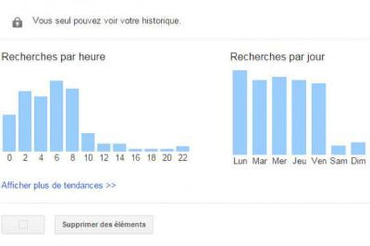 Voici comment télécharger votre historique de recherches Google