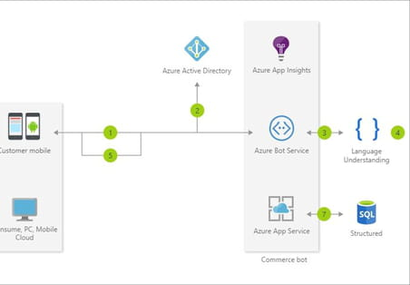 Bot as a Service: les comparatif des offres d'AWS, Azure, IBM et Salesforce