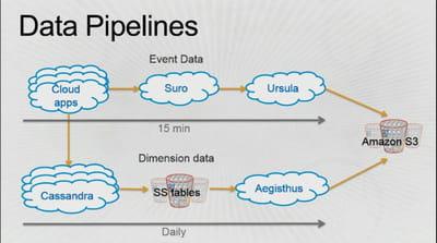 le schéma d'alimentation du data warehouse netflix ne demande que 15 minutes de