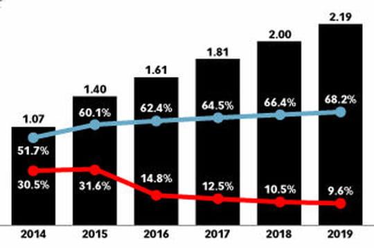 2 milliards d'utilisateurs d'applis de messagerie instantanée dans le monde en 2018